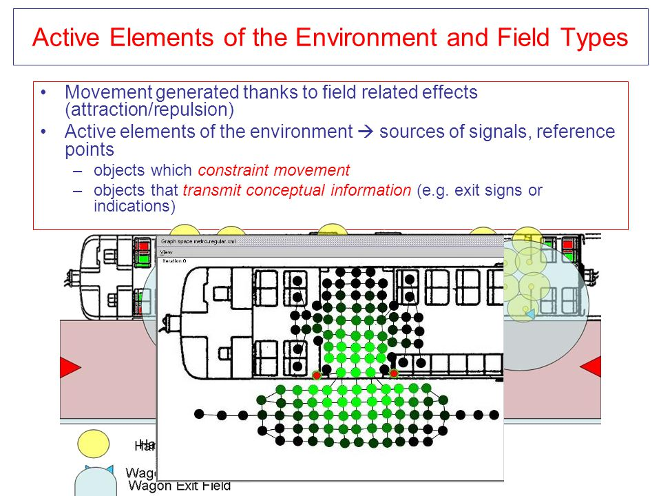 Active Elements of the Environment and Field Types Movement generated thanks to field related effects (attraction/repulsion) Active elements of the en