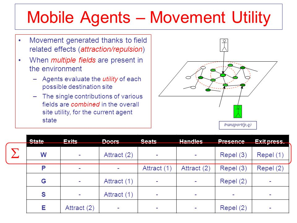 Mobile Agents – Movement Utility StateExitsDoorsSeatsHandlesPresenceExit press. W-Attract (2)--Repel (3)Repel (1) P--Attract (1)Attract (2)Repel (3)Re