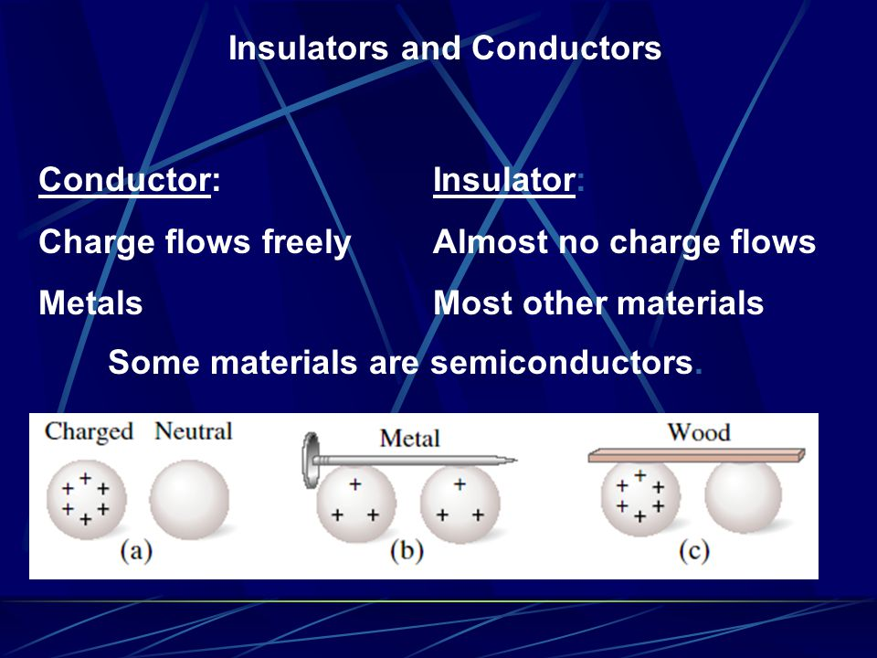 Insulators and Conductors Conductor: Charge flows freely Metals Insulator: Almost no charge flows Most other materials Some materials are semiconductors.