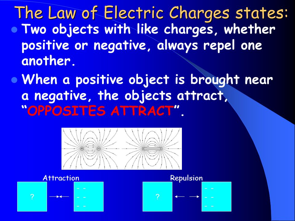 The Law of Electric Charges states: Two objects with like charges, whether positive or negative, always repel one another.