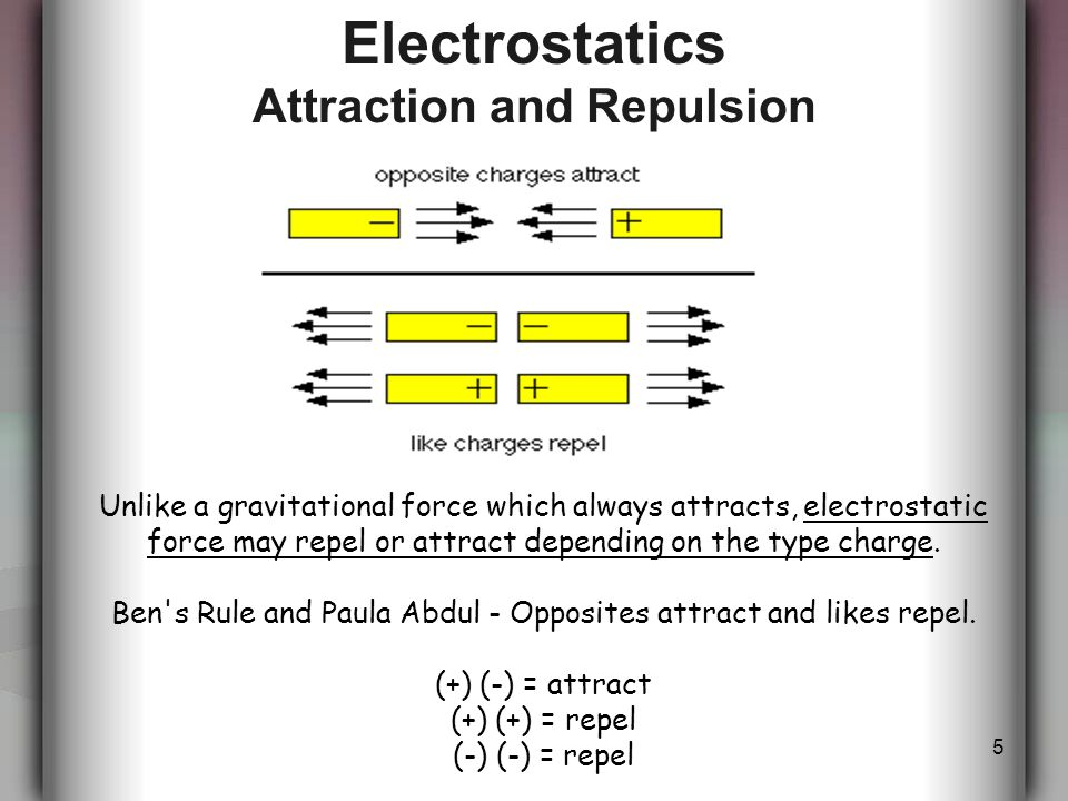 5 Electrostatics Attraction and Repulsion Unlike a gravitational force which always attracts, electrostatic force may repel or attract depending on the type charge.