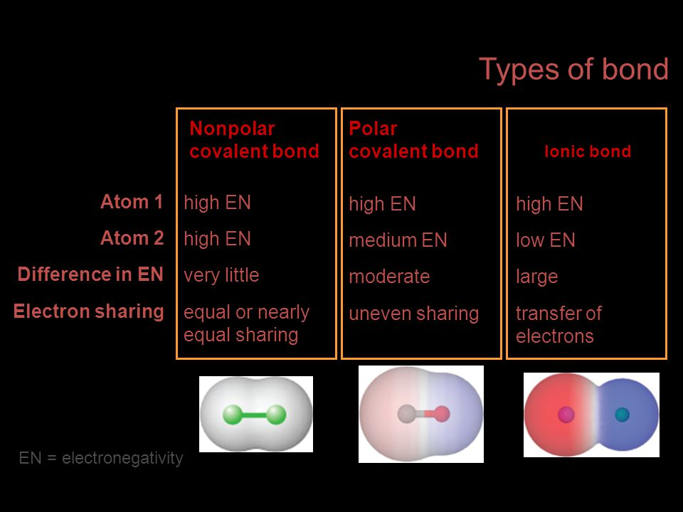 Atom 1 Atom 2 Difference in EN Electron sharing high EN very little equal or nearly equal sharing high EN medium EN moderate uneven sharing high EN lo