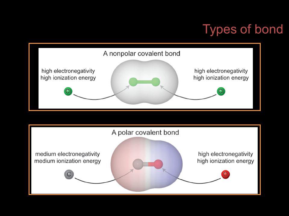 Types of bond