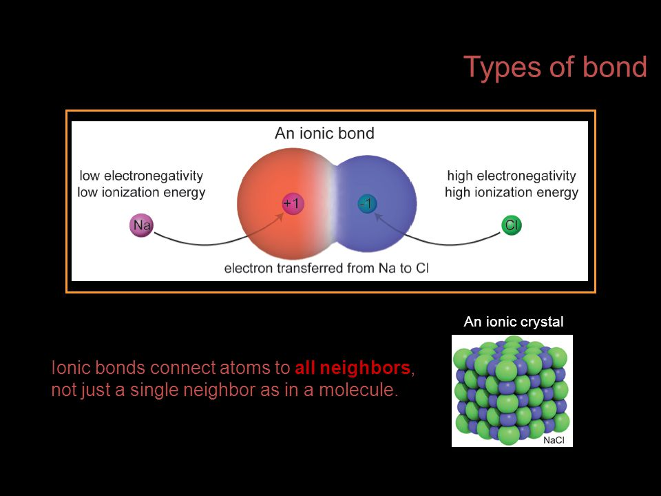 Ionic bonds connect atoms to all neighbors, not just a single neighbor as in a molecule. An ionic crystal