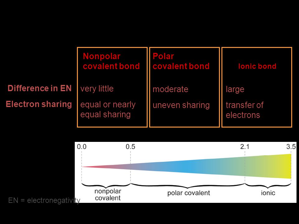 Difference in EN Electron sharing very little equal or nearly equal sharing moderate uneven sharing large transfer of electrons Nonpolar covalent bond