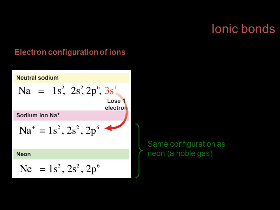Electron configuration of ions Ionic bonds Same configuration as neon (a noble gas)