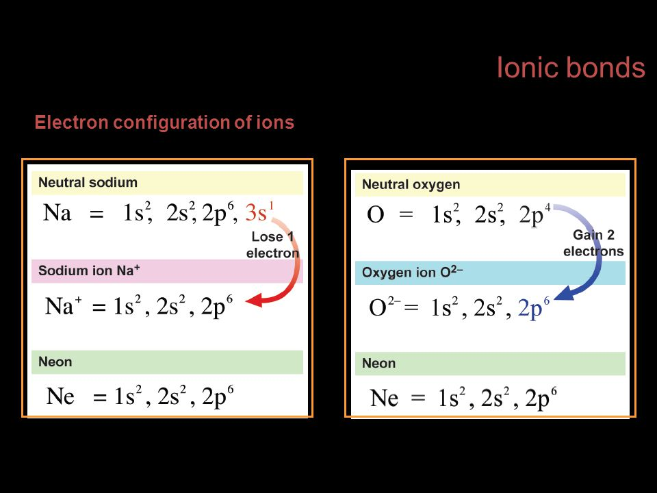 Electron configuration of ions Ionic bonds