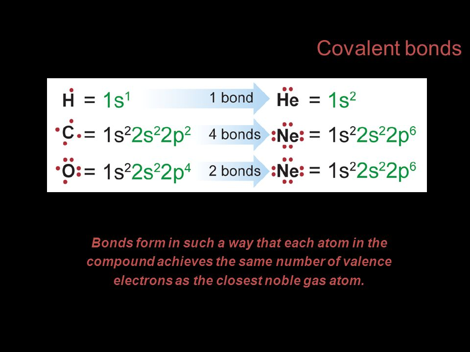 Bonds form in such a way that each atom in the compound achieves the same number of valence electrons as the closest noble gas atom.