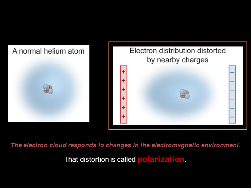 The electron cloud responds to changes in the electromagnetic environment. That distortion is called polarization.