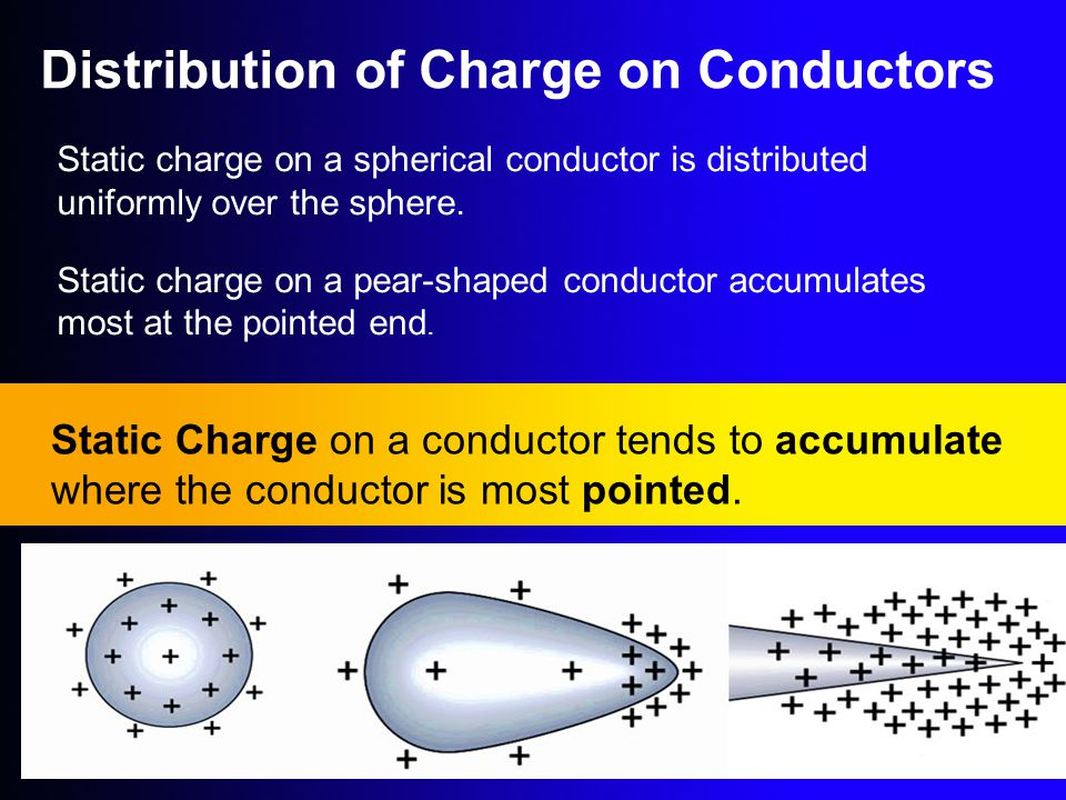 Static charge on a spherical conductor is distributed uniformly over the sphere. Static charge on a pear-shaped conductor accumulates most at the poin