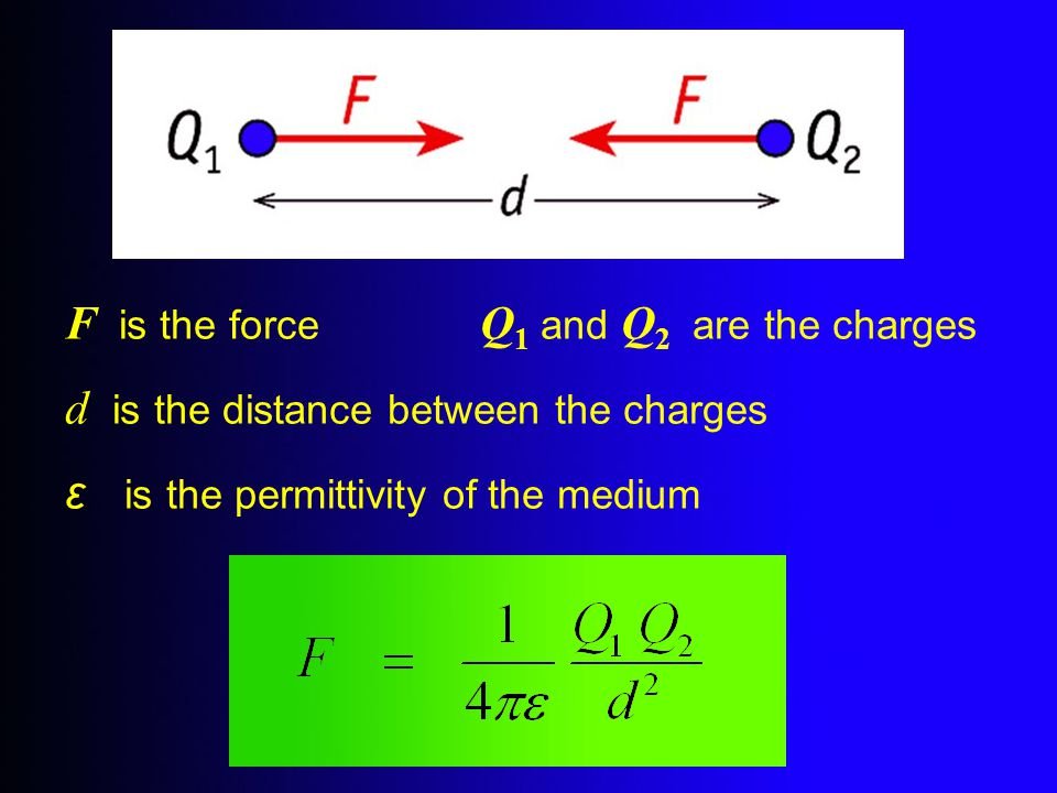 F is the force Q 1 and Q 2 are the charges d is the distance between the charges ε is the permittivity of the medium