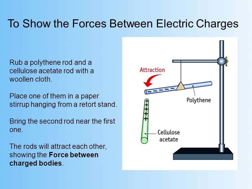 To Show the Forces Between Electric Charges Rub a polythene rod and a cellulose acetate rod with a woollen cloth. Place one of them in a paper stirrup