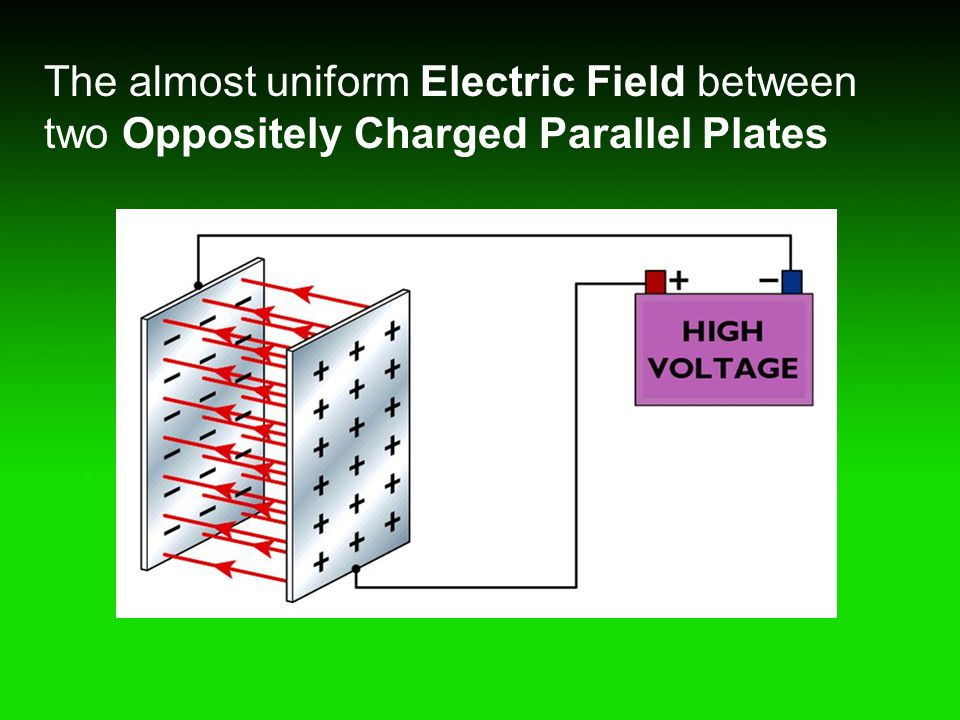 The almost uniform Electric Field between two Oppositely Charged Parallel Plates