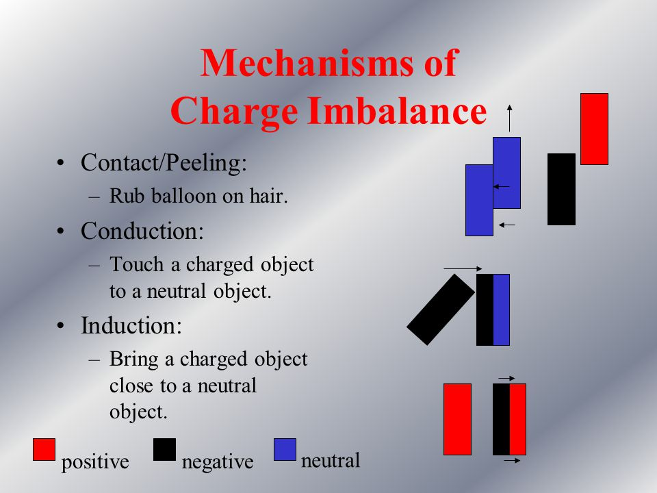 Static Electricity: Definition An imbalance of charge. Usually it is the electrons that move.