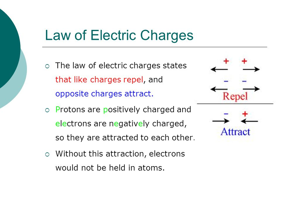 Law of Electric Charges  The law of electric charges states that like charges repel, and opposite charges attract.