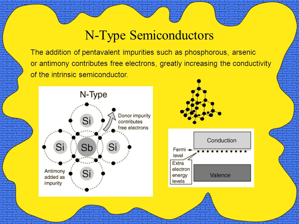 The addition of pentavalent impurities such as phosphorous, arsenic or antimony contributes free electrons, greatly increasing the conductivity of the intrinsic semiconductor.