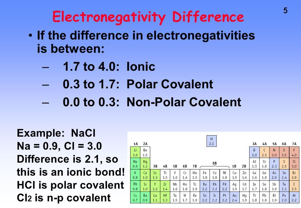 36 Bond Polarity and Molecular Polarity Some molecules have polar bonds but are part of nonpolar molecules.