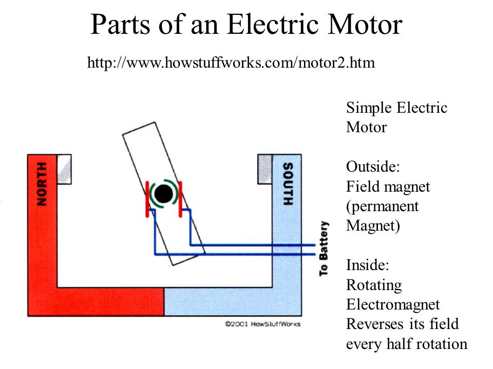 Parts of an Electric Motor Simple Electric Motor Outside: Field magnet (permanent Magnet) Inside: Rotating Electromagnet Reverses its field every half rotation http://www.howstuffworks.com/motor2.htm