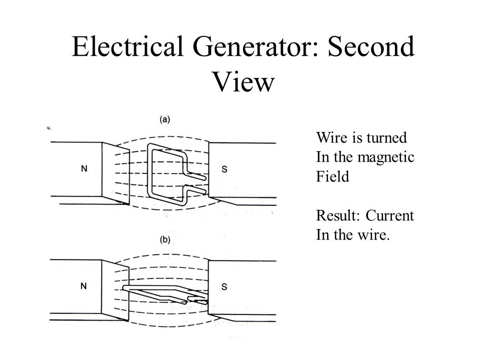 Electrical Generator: Second View Wire is turned In the magnetic Field Result: Current In the wire.
