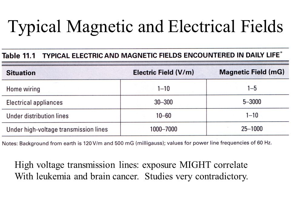 Typical Magnetic and Electrical Fields High voltage transmission lines: exposure MIGHT correlate With leukemia and brain cancer.