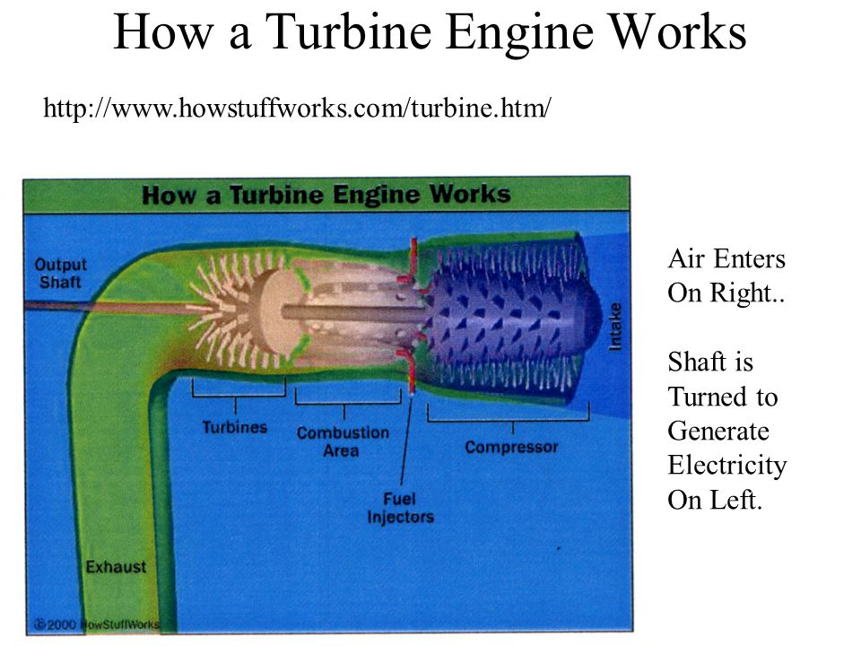 How a Turbine Engine Works Air Enters On Right.. Shaft is Turned to Generate Electricity On Left.
