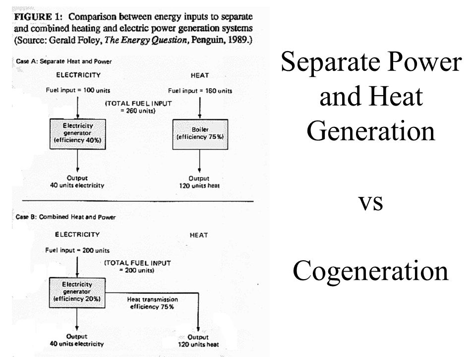 Separate Power and Heat Generation vs Cogeneration