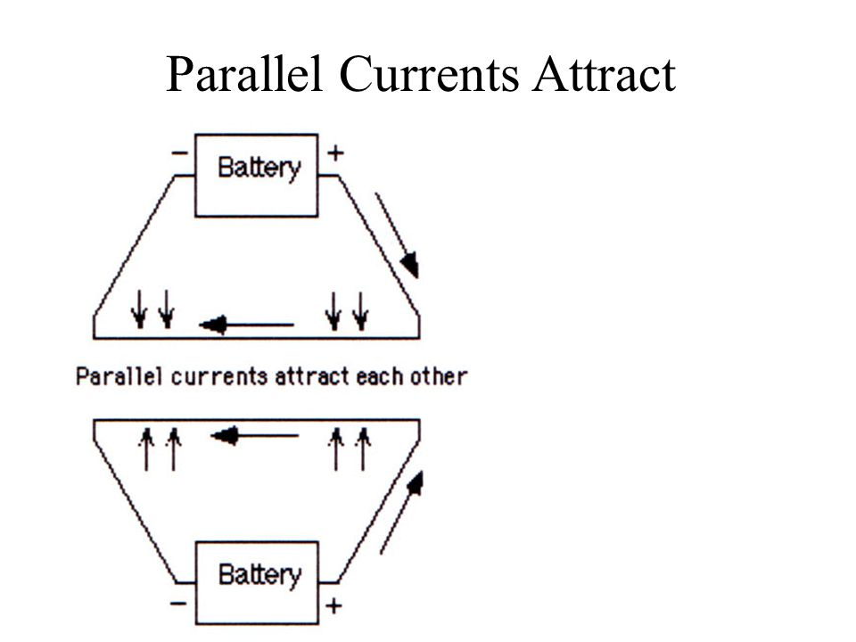 Parallel Currents Attract