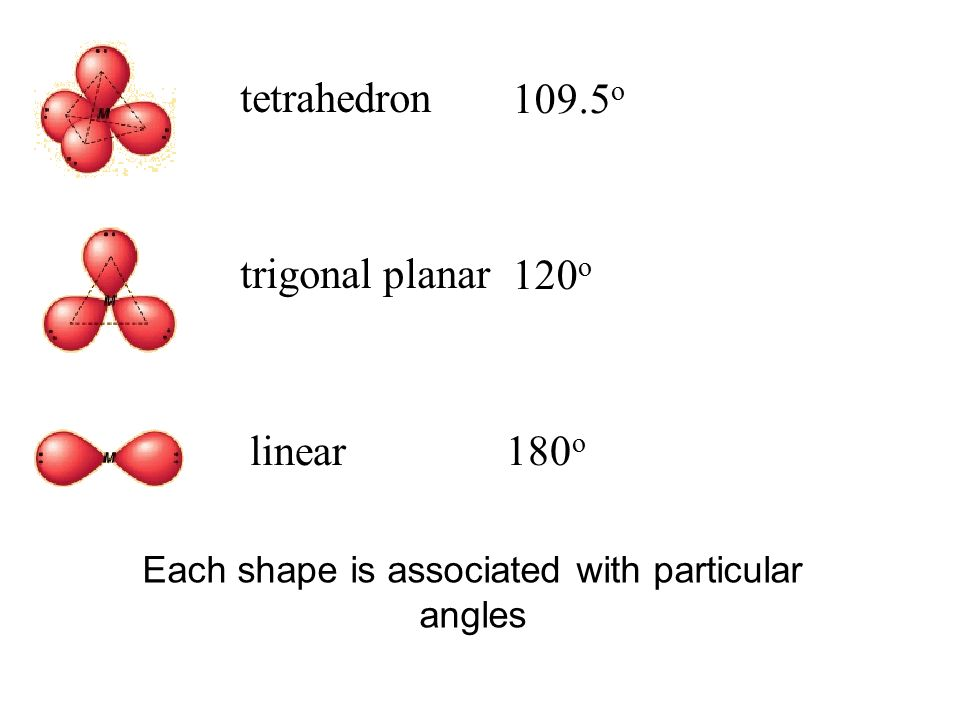 tetrahedron 109.5 o trigonal planar 120 o linear180 o Each shape is associated with particular angles