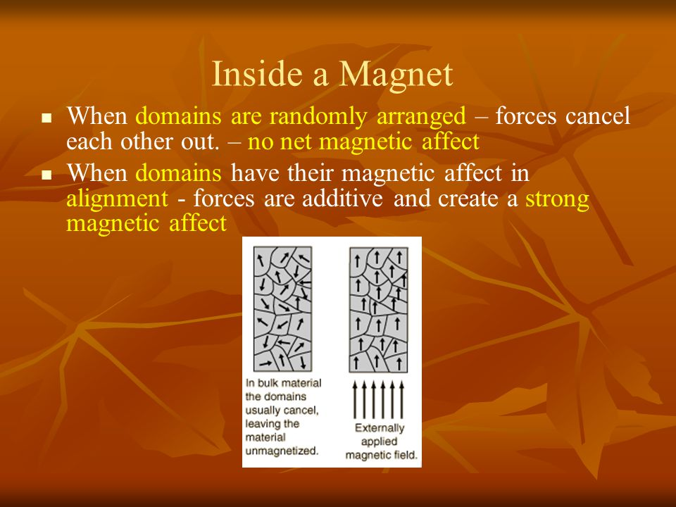 Inside a Magnet When domains are randomly arranged – forces cancel each other out. – no net magnetic affect When domains have their magnetic affect in