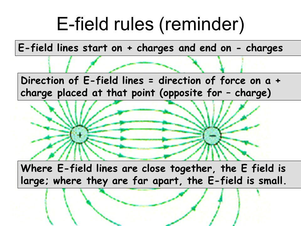 E-field rules (reminder) E-field lines start on + charges and end on - charges Direction of E-field lines = direction of force on a + charge placed at that point (opposite for – charge) Where E-field lines are close together, the E field is large; where they are far apart, the E-field is small.