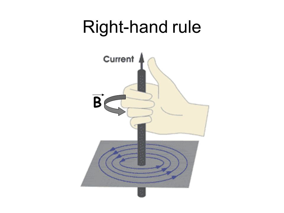 Right-hand rule B