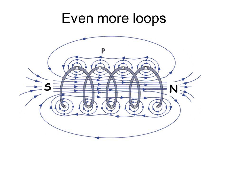 Even more loops N S