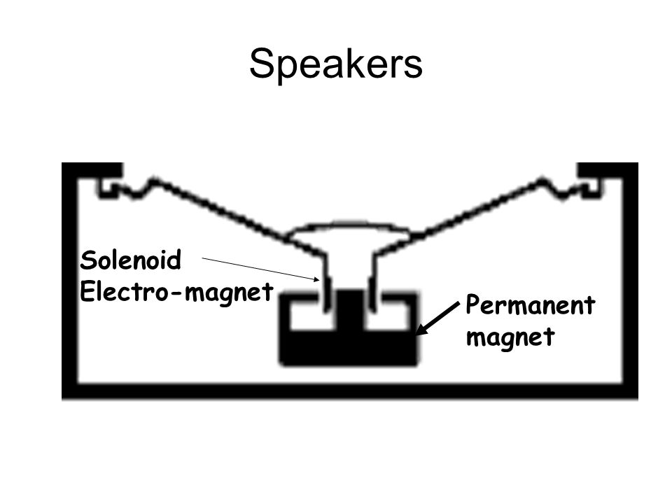 Speakers Permanent magnet Solenoid Electro-magnet