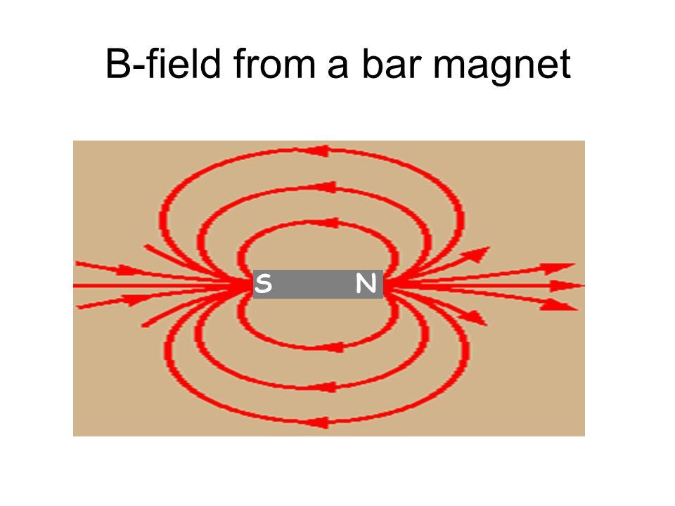 B-field from a bar magnet NS