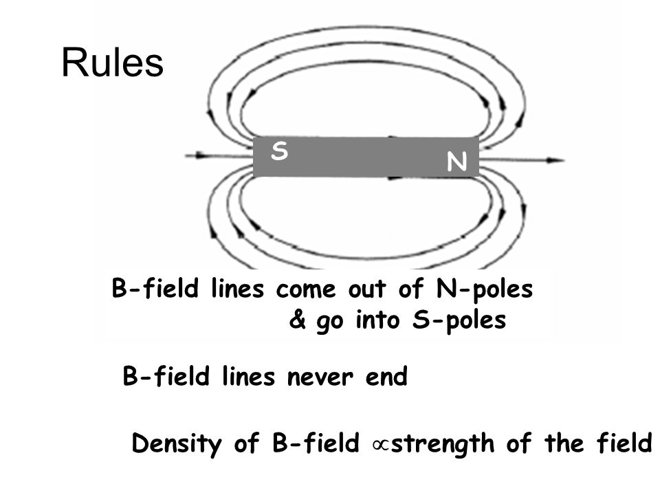 Rules N S B-field lines come out of N-poles & go into S-poles B-field lines never end Density of B-field  strength of the field