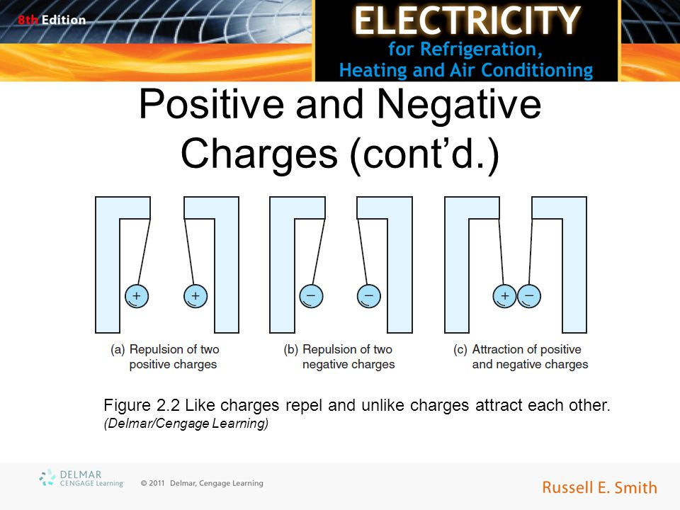 Positive and Negative Charges (cont'd.) Figure 2.2 Like charges repel and unlike charges attract each other.
