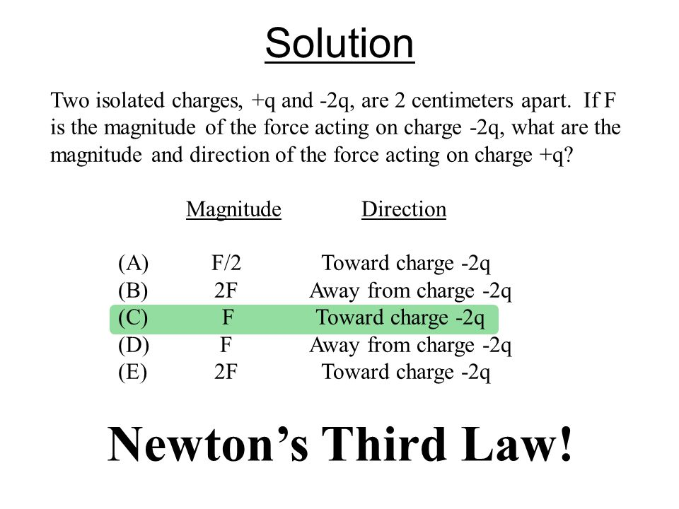 Newton's Third Law! Solution Two isolated charges, +q and ‑ 2q, are 2 centimeters apart. If F is the magnitude of the force acting on charge ‑ 2q, wha