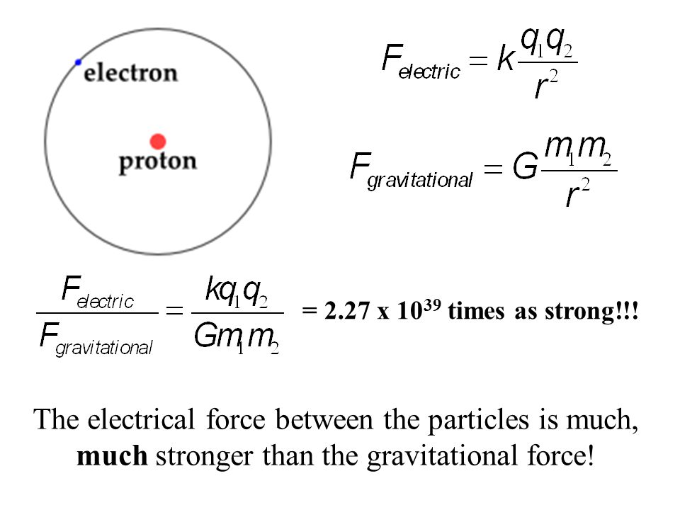 = 2.27 x 10 39 times as strong!!! The electrical force between the particles is much, much stronger than the gravitational force!