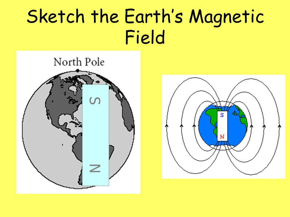 Sketch the Earth's Magnetic Field S N