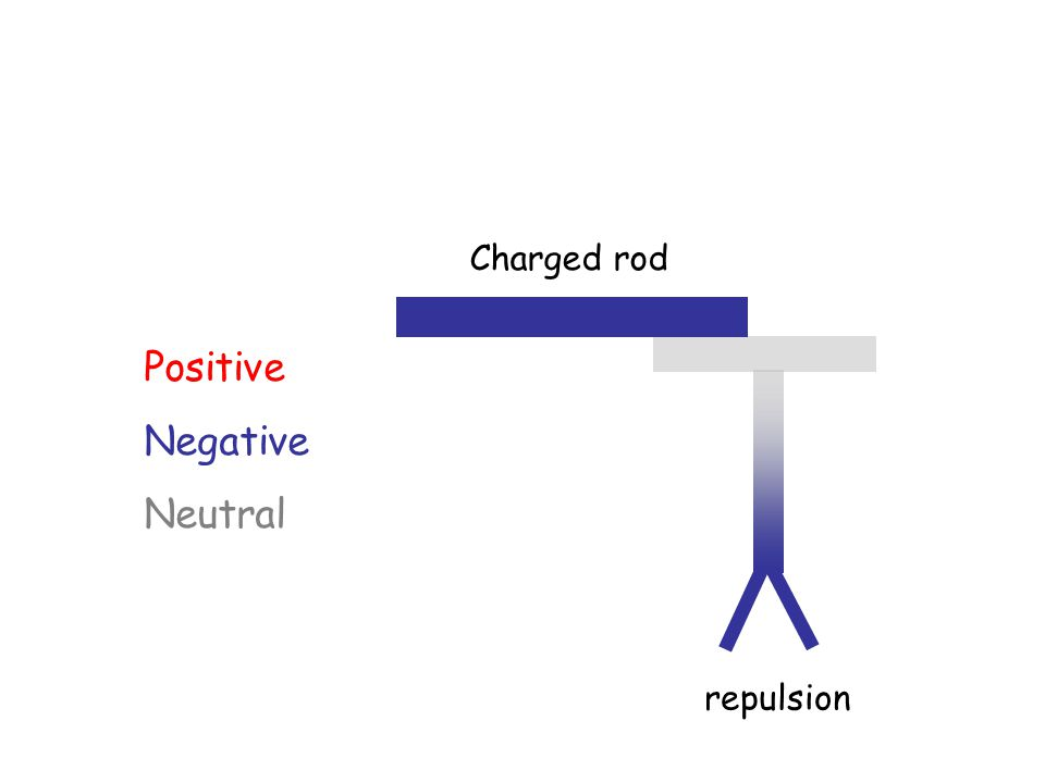 Positive Negative Neutral repulsion Charged rod