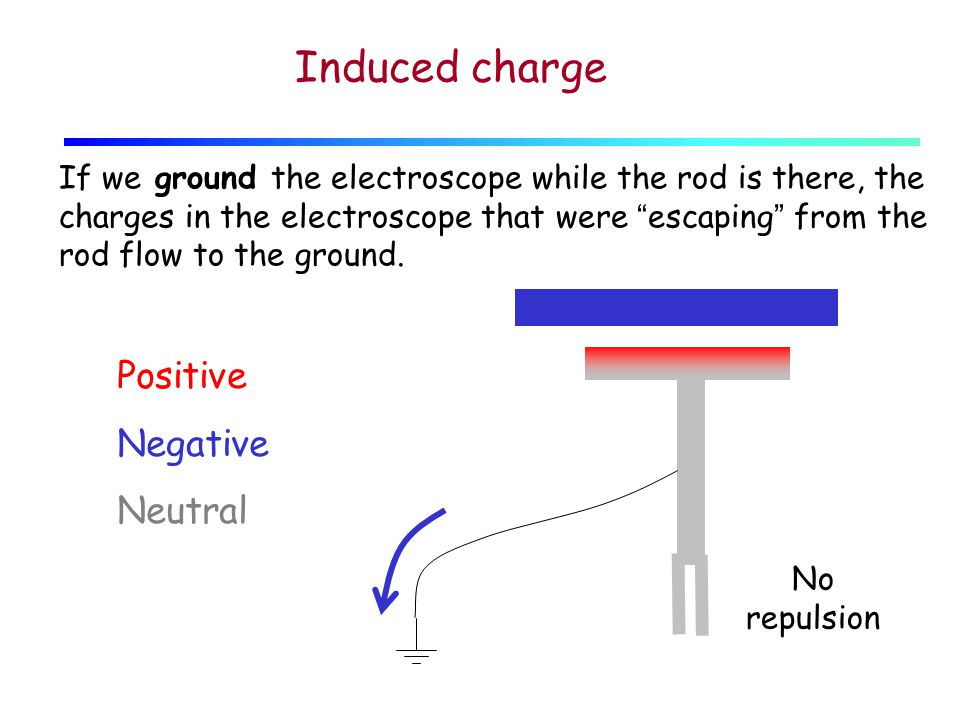 Positive Negative Neutral No repulsion If we ground the electroscope while the rod is there, the charges in the electroscope that were escaping from the rod flow to the ground.