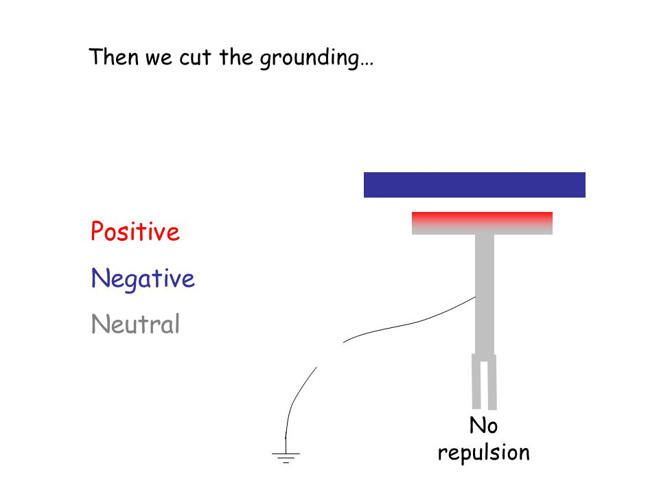 Positive Negative Neutral No repulsion Then we cut the grounding…