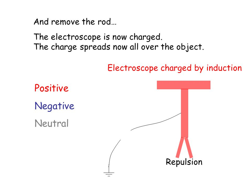 Positive Negative Neutral Repulsion And remove the rod… The electroscope is now charged.