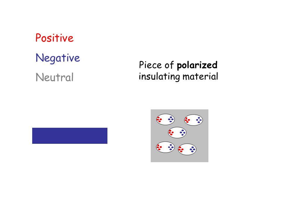Piece of polarized insulating material Positive Negative Neutral