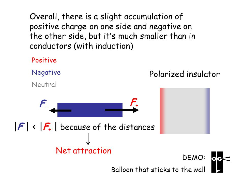 Polarized insulator Overall, there is a slight accumulation of positive charge on one side and negative on the other side, but it's much smaller than in conductors (with induction) Positive Negative Neutral DEMO: Balloon that sticks to the wall F+F+ F-F- |F - | < |F + | because of the distances Net attraction