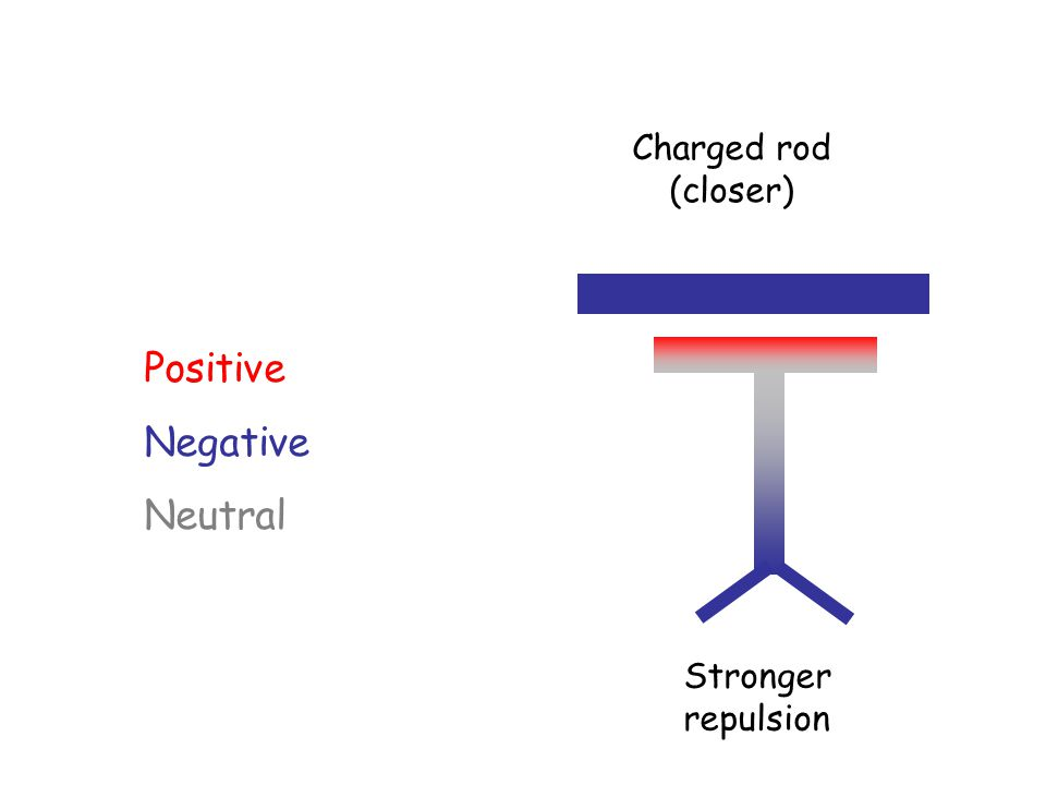 Positive Negative Neutral Stronger repulsion Charged rod (closer)