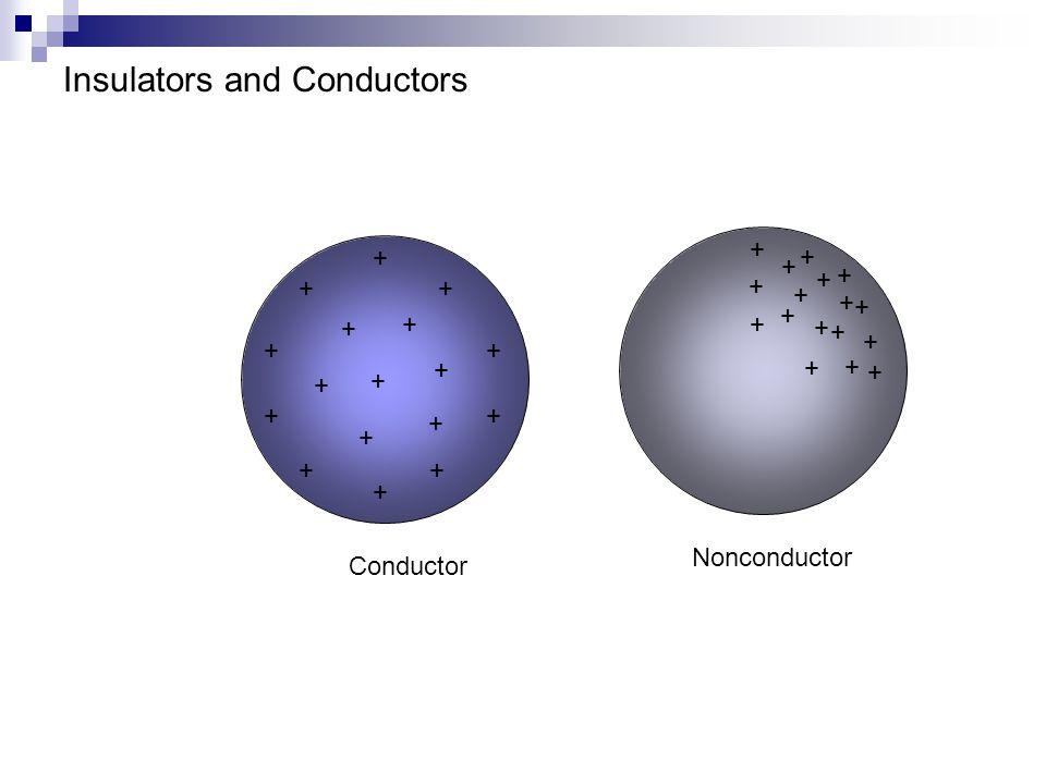 Insulators and Conductors + + + + + + + + + + + + + + + + + Conductor + + + + + + + + + + + + + + + + + Nonconductor