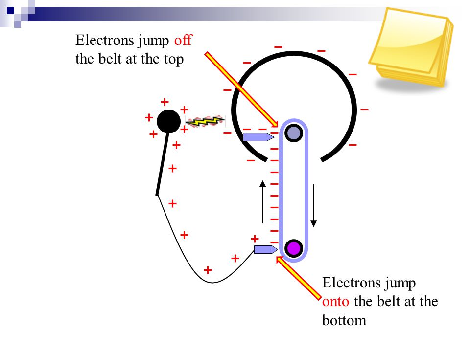 Electrons jump onto the belt at the bottom Electrons jump off the belt at the top