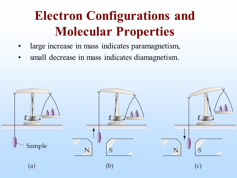 large increase in mass indicates paramagnetism, small decrease in mass indicates diamagnetism. Electron Configurations and Molecular Properties
