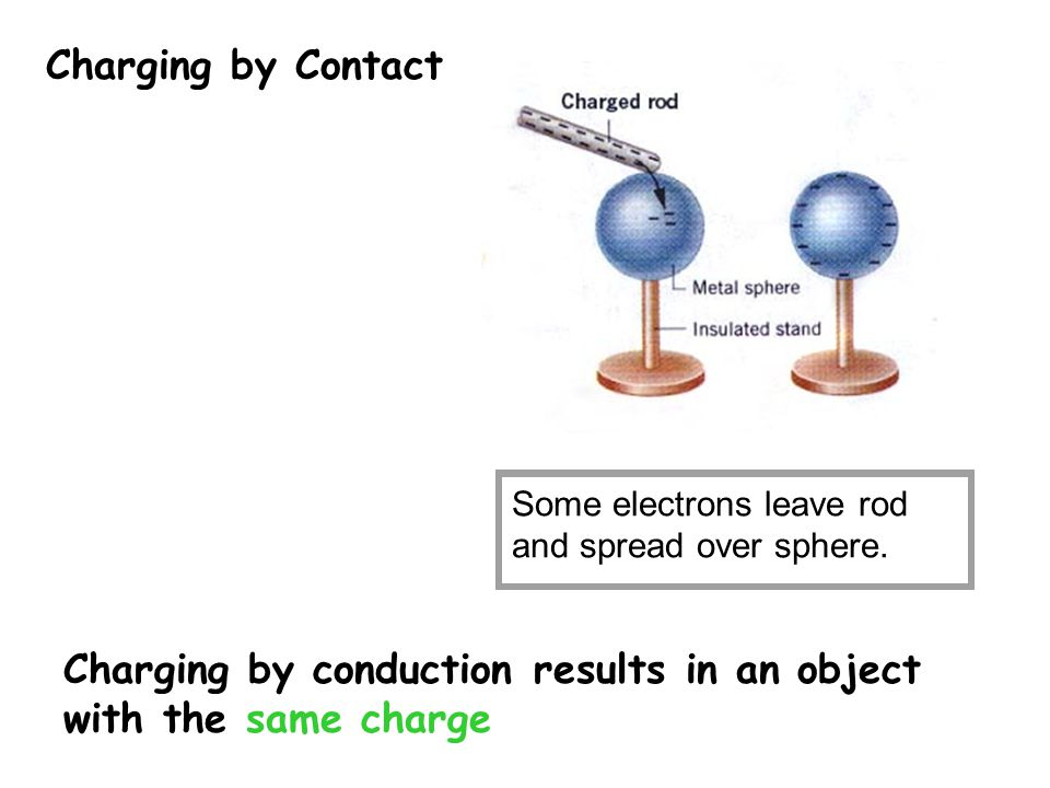 Charging by Contact Some electrons leave rod and spread over sphere. Charging by conduction results in an object with the same charge